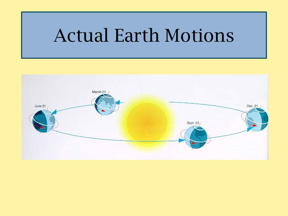 Rotation The Earth spins upon an imaginary line that runs through the planet from the North to South pole known as an axis.