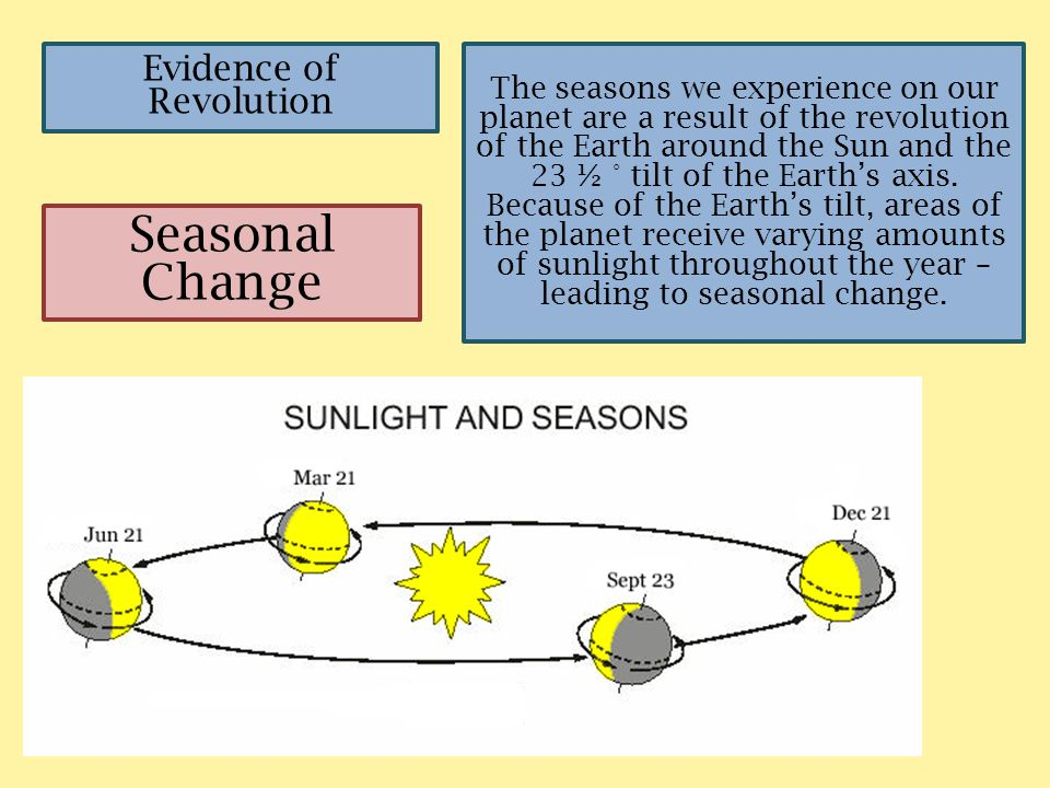 Evidence of Revolution Seasonal Change The seasons we experience on our planet are a result of the revolution of the Earth around the Sun and the 23 ½