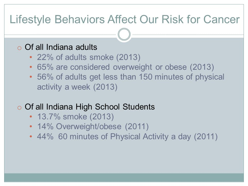 Lifestyle Behaviors Affect Our Risk for Cancer o Of all Indiana adults 22% of adults smoke (2013) 65% are considered overweight or obese (2013) 56% of adults get less than 150 minutes of physical activity a week (2013) o Of all Indiana High School Students 13.7% smoke (2013) 14% Overweight/obese (2011) 44% 60 minutes of Physical Activity a day (2011)