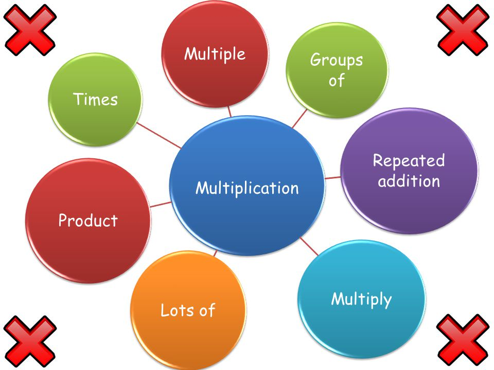 Multiplication Multiple Groups of Repeated addition Multiply Lots of Product Times