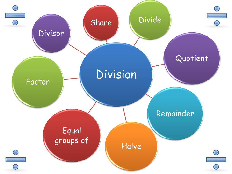 Division Share Divide Quotient Remainder Halve Equal groups of Factor Divisor