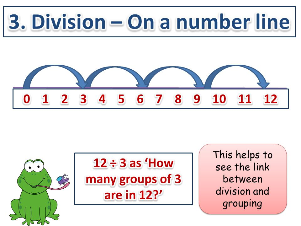 This helps to see the link between division and grouping