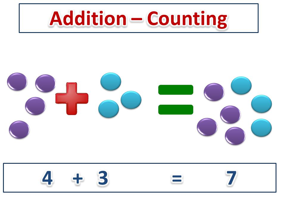 Use numbered number lines to add, by counting on in ones.