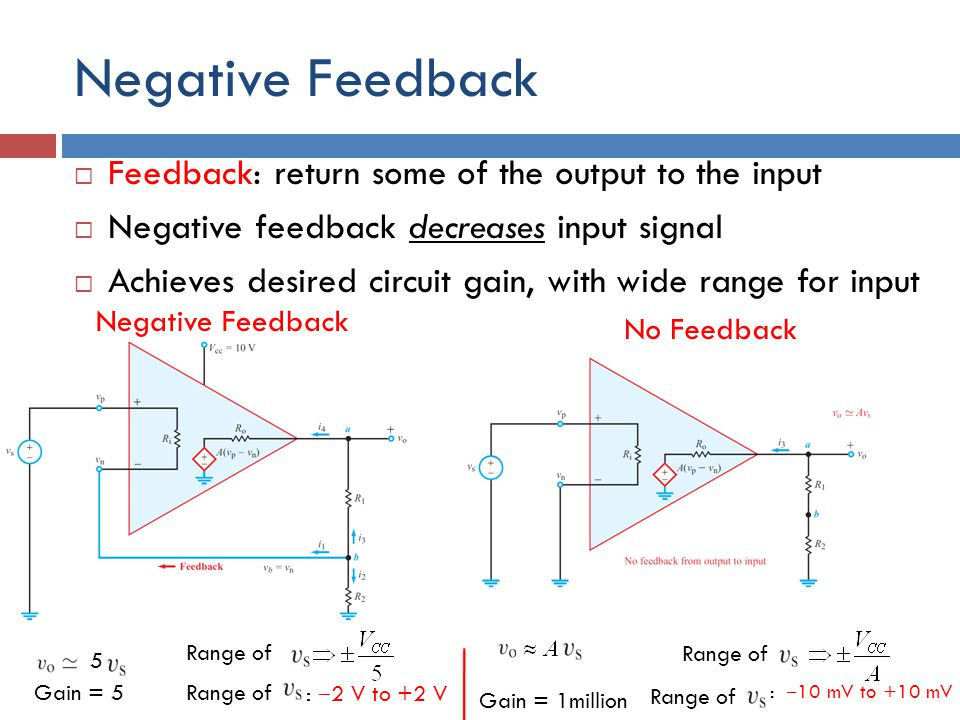 Negative Feedback  Feedback: return some of the output to the input  Negative feedback decreases input signal  Achieves desired circuit gain, with wide range for input Negative Feedback No Feedback Range of 5 Gain = 5Range of : ‒ 2 V to +2 V Gain = 1million Range of : ‒ 10 mV to +10 mV