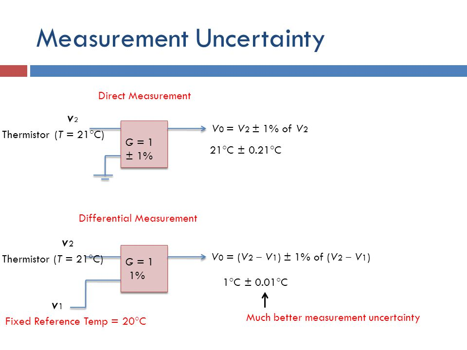 Measurement Uncertainty (T = 21 ° C) v2v2 V 0 = V 2 ± 1% of V 2 21 ° C ± 0.21 ° C G = 1 ± 1% G = 1 1% G = 1 1% v2v2 (T = 21 ° C) Thermistor v1v1 Fixed Reference Temp = 20 ° C V 0 = (V 2 ‒ V 1 ) ± 1% of (V 2 ‒ V 1 ) 1 ° C ± 0.01 ° C Direct Measurement Differential Measurement Much better measurement uncertainty