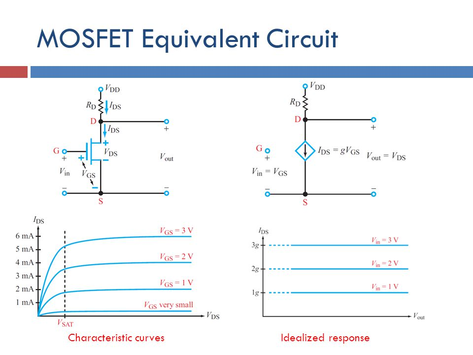 MOSFET Equivalent Circuit Characteristic curvesIdealized response