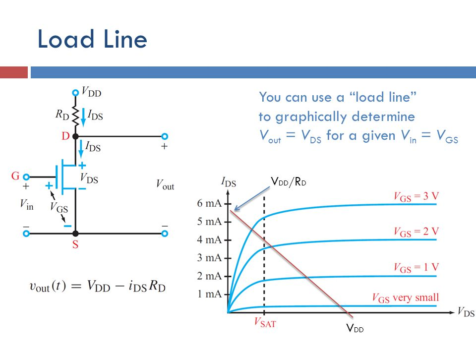 Load Line You can use a load line to graphically determine V out = V DS for a given V in = V GS RLRL V DD V DD / R D
