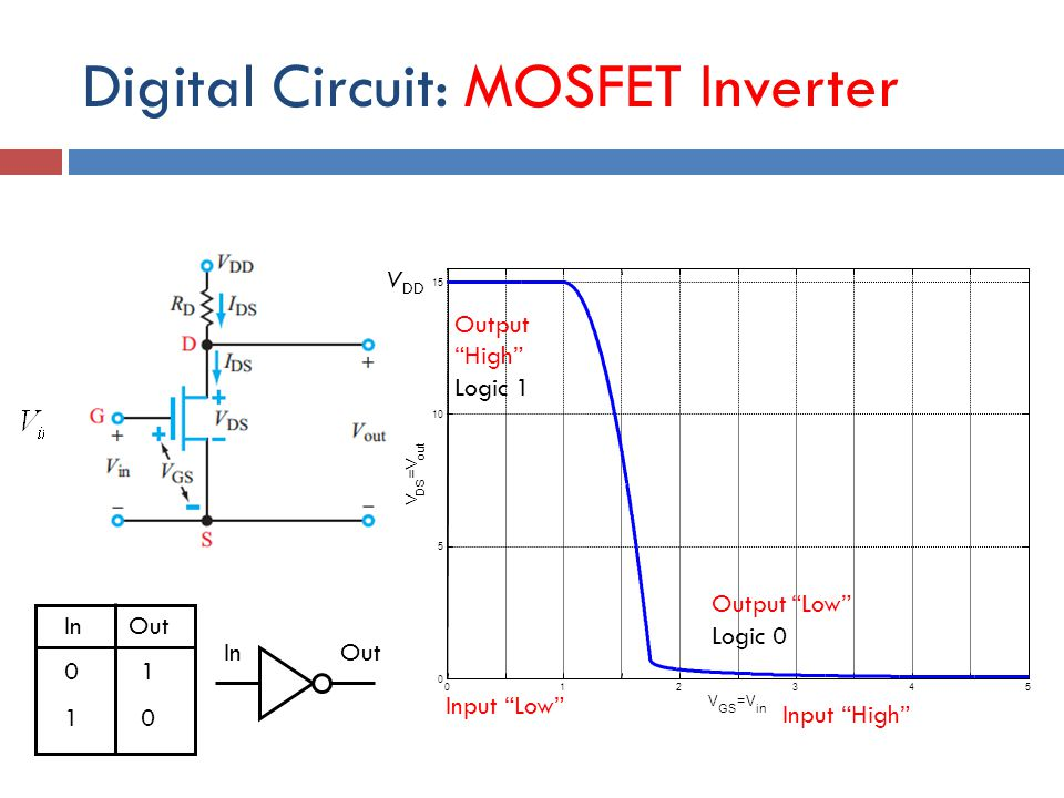 Digital Circuit: MOSFET Inverter V DD = 15 V RLRL G S D IDID Output High Logic 1 Output Low Logic 0 InOut 01 10 Input Low InOut V DD 012345 0 5 10 15 V GS =V in V DS =V out Output Low Logic 0 Output High Logic 1 Input High