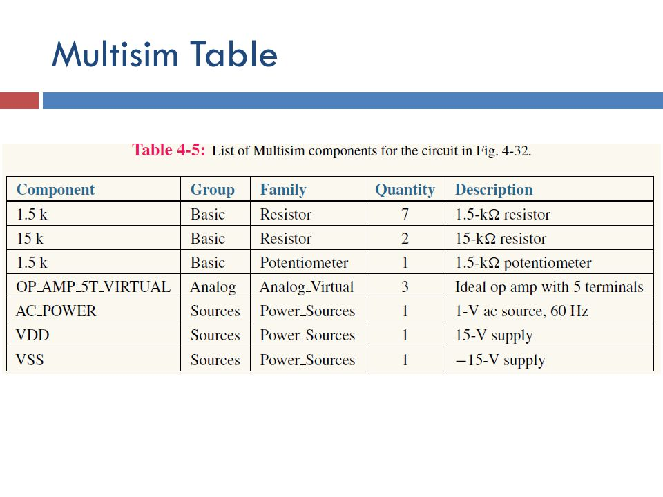 Multisim Table