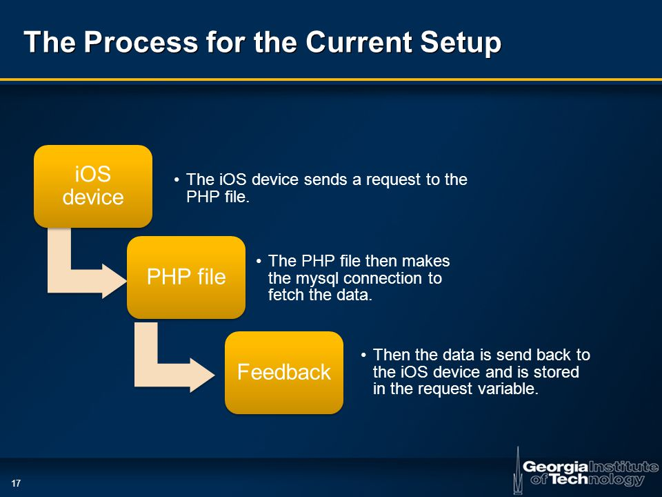 17 The Process for the Current Setup iOS device The iOS device sends a request to the PHP file.