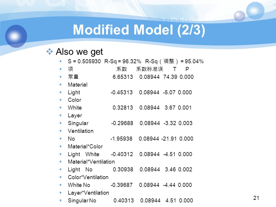 Modified Model (2/3)  Also we get  S = 0.505930 R-Sq = 96.32% R-Sq (调整) = 95.04%  项 系数 系数标准误 T P  常量 6.65313 0.08944 74.39 0.000  Material  Light -0.45313 0.08944 -5.07 0.000  Color  White 0.32813 0.08944 3.67 0.001  Layer  Singular -0.29688 0.08944 -3.32 0.003  Ventilation  No -1.95938 0.08944 -21.91 0.000  Material*Color  Light White -0.40312 0.08944 -4.51 0.000  Material*Ventilation  Light No 0.30938 0.08944 3.46 0.002  Color*Ventilation  White No -0.39687 0.08944 -4.44 0.000  Layer*Ventilation  Singular No 0.40313 0.08944 4.51 0.000 21