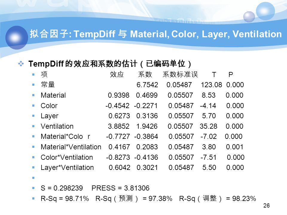 拟合因子 : TempDiff 与 Material, Color, Layer, Ventilation  TempDiff 的效应和系数的估计(已编码单位)  项 效应 系数 系数标准误 T P  常量 6.7542 0.05487 123.08 0.000  Material 0.9398 0.4699 0.05507 8.53 0.000  Color -0.4542 -0.2271 0.05487 -4.14 0.000  Layer 0.6273 0.3136 0.05507 5.70 0.000  Ventilation 3.8852 1.9426 0.05507 35.28 0.000  Material*Colo r -0.7727 -0.3864 0.05507 -7.02 0.000  Material*Ventilation 0.4167 0.2083 0.05487 3.80 0.001  Color*Ventilation -0.8273 -0.4136 0.05507 -7.51 0.000  Layer*Ventilation 0.6042 0.3021 0.05487 5.50 0.000   S = 0.298239 PRESS = 3.81306  R-Sq = 98.71% R-Sq (预测) = 97.38% R-Sq (调整) = 98.23% 26