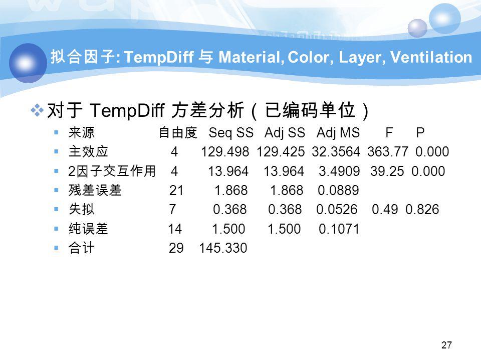 拟合因子 : TempDiff 与 Material, Color, Layer, Ventilation  对于 TempDiff 方差分析(已编码单位)  来源 自由度 Seq SS Adj SS Adj MS F P  主效应 4 129.498 129.425 32.3564 363.77 0.000  2 因子交互作用 4 13.964 13.964 3.4909 39.25 0.000  残差误差 21 1.868 1.868 0.0889  失拟 7 0.368 0.368 0.0526 0.49 0.826  纯误差 14 1.500 1.500 0.1071  合计 29 145.330 27