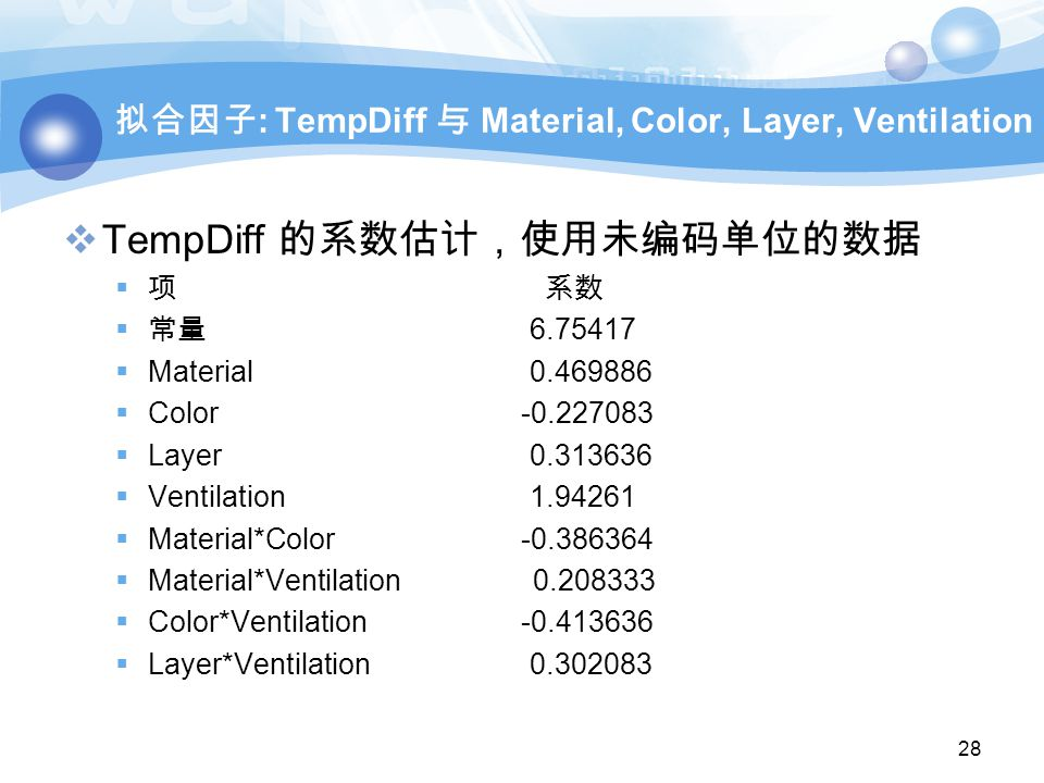 拟合因子 : TempDiff 与 Material, Color, Layer, Ventilation  TempDiff 的系数估计,使用未编码单位的数据  项 系数  常量 6.75417  Material 0.469886  Color -0.227083  Layer 0.313636  Ventilation 1.94261  Material*Color -0.386364  Material*Ventilation 0.208333  Color*Ventilation -0.413636  Layer*Ventilation 0.302083 28