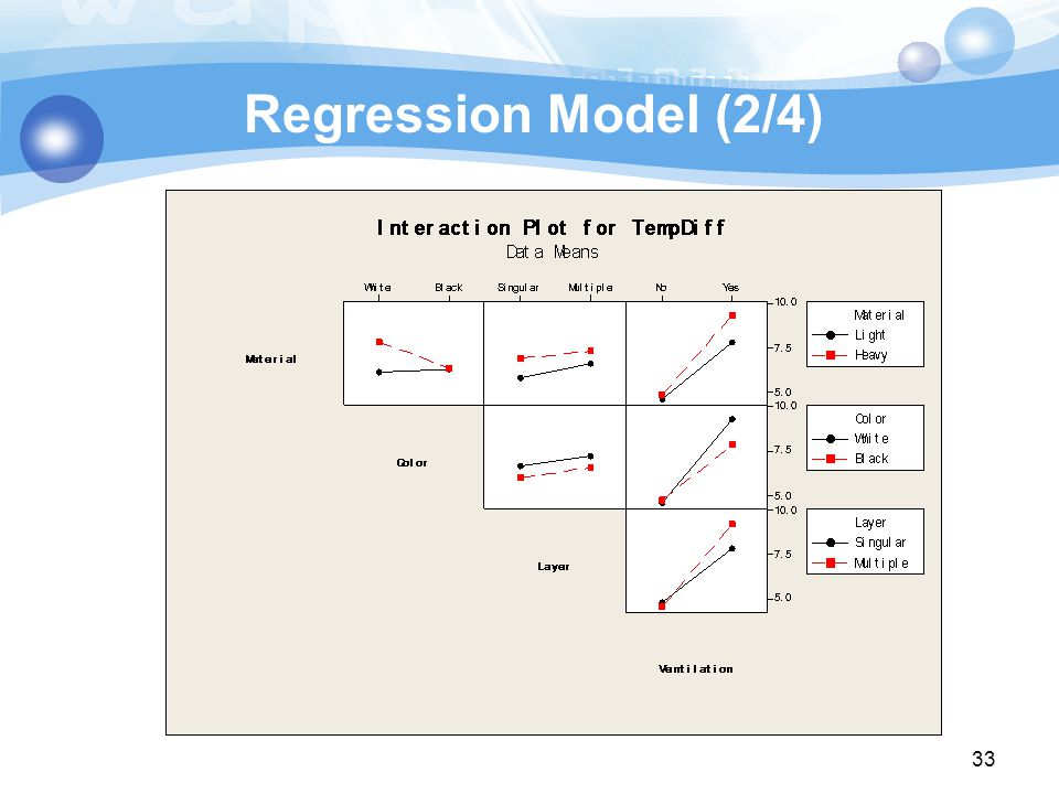 Regression Model (2/4) 33