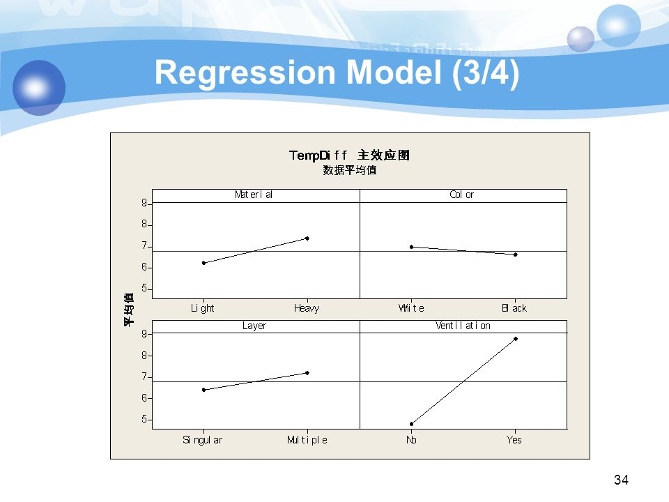 Regression Model (3/4) 34