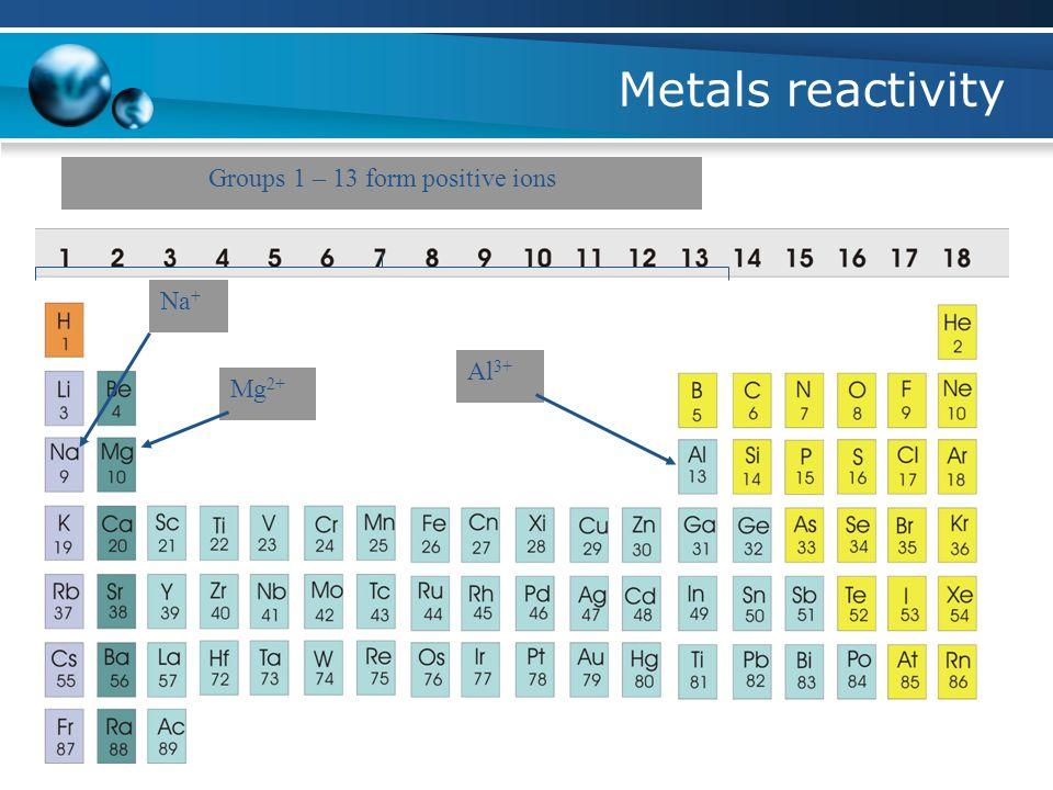 Metals reactivity Groups 1 – 13 form positive ions Na + Mg 2+ Al 3+