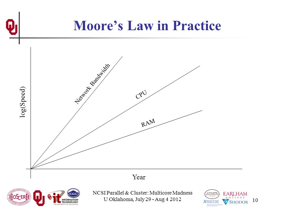 NCSI Parallel & Cluster: Multicore Madness U Oklahoma, July 29 - Aug 4 2012 10 Moore's Law in Practice Year log(Speed) CPU Network Bandwidth RAM