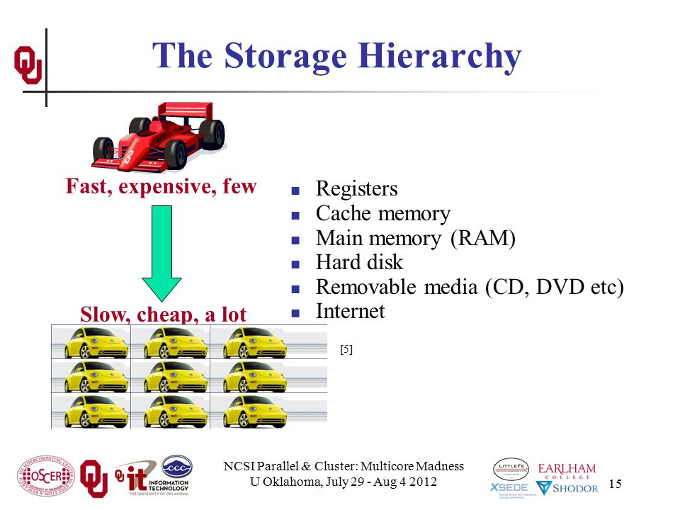 NCSI Parallel & Cluster: Multicore Madness U Oklahoma, July 29 - Aug 4 2012 15 The Storage Hierarchy Registers Cache memory Main memory (RAM) Hard dis