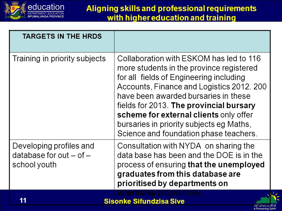 Sisonke Sifundzisa Sive 11 Aligning skills and professional requirements with higher education and training TARGETS IN THE HRDS Training in priority subjectsCollaboration with ESKOM has led to 116 more students in the province registered for all fields of Engineering including Accounts, Finance and Logistics 2012.