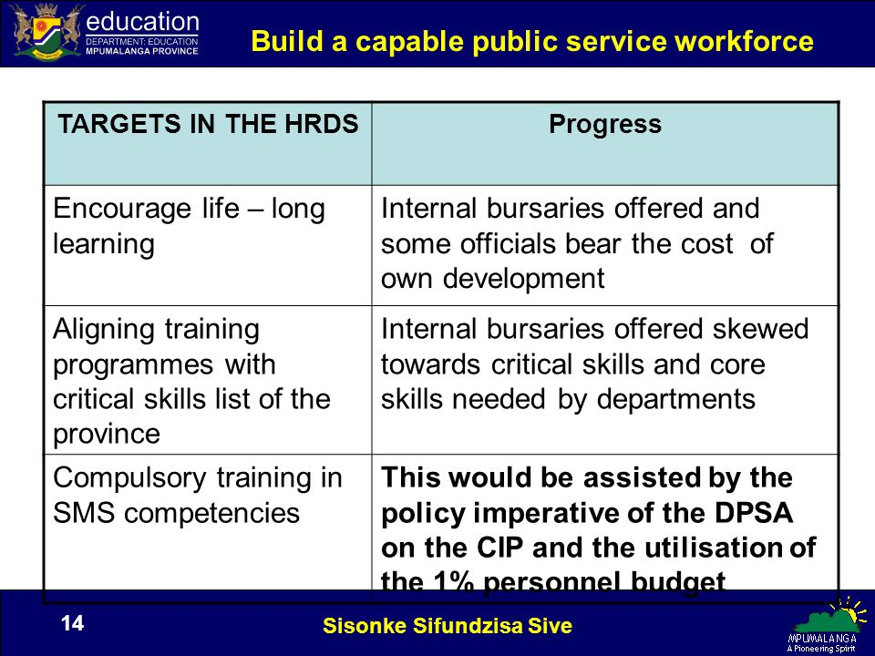 Sisonke Sifundzisa Sive 14 Build a capable public service workforce TARGETS IN THE HRDSProgress Encourage life – long learning Internal bursaries offered and some officials bear the cost of own development Aligning training programmes with critical skills list of the province Internal bursaries offered skewed towards critical skills and core skills needed by departments Compulsory training in SMS competencies This would be assisted by the policy imperative of the DPSA on the CIP and the utilisation of the 1% personnel budget