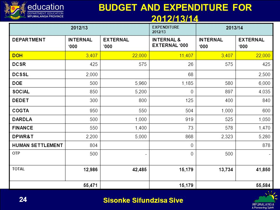 Sisonke Sifundzisa Sive 24 BUDGET AND EXPENDITURE FOR 2012/13/14 2012/13 EXPENDITURE 2012/13 2013/14 DEPARTMENTINTERNAL '000 EXTERNAL '000 INTERNAL & EXTERNAL '000 INTERNAL '000 EXTERNAL '000 DOH3,40722,00011,4073,40722,000 DCSR42557526575425 DCSSL2,000682,500 DOE5005,9601,1855806,000 SOCIAL8505,20008974,035 DEDET300800125400840 COGTA9505505041,000600 DARDLA5001,0009195251,050 FINANCE5501,400735781,470 DPWR&T2,2005,0008682,3235,280 HUMAN SETTLEMENT8040878 OTP 500-0 - TOTAL 12,98642,48515,17913,73441,850 55,47115,179 55,584