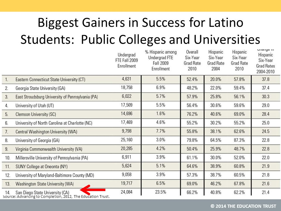 © 2014 THE EDUCATION TRUST Source: Biggest Gainers in Success for Latino Students: Public Colleges and Universities Advancing to Completion, 2012, The Education Trust.