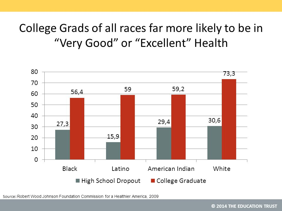 © 2014 THE EDUCATION TRUST Source: College Grads of all races far more likely to be in Very Good or Excellent Health Robert Wood Johnson Foundation Commission for a Healthier America, 2009