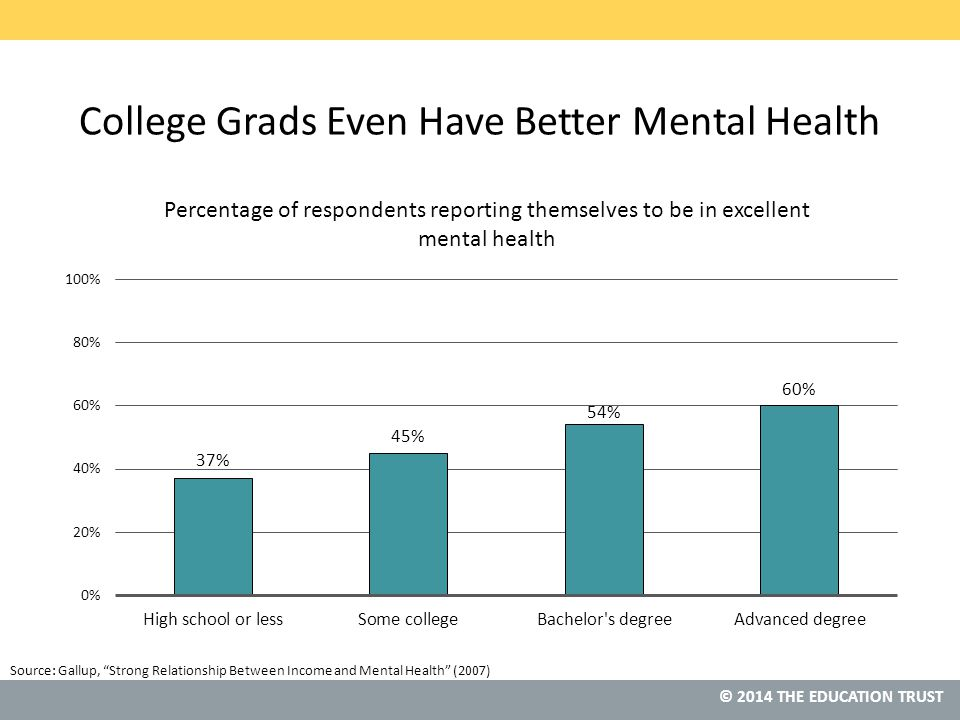 © 2014 THE EDUCATION TRUST Source: Gallup, Strong Relationship Between Income and Mental Health (2007) College Grads Even Have Better Mental Health