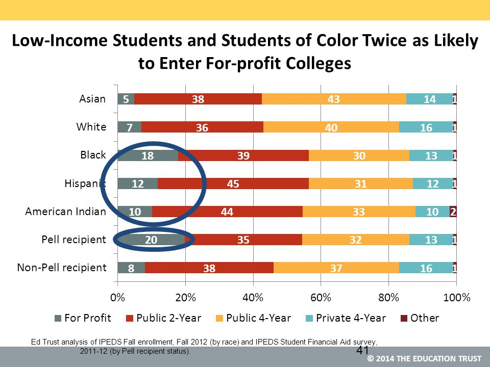 © 2014 THE EDUCATION TRUST Low-Income Students and Students of Color Twice as Likely to Enter For-profit Colleges Ed Trust analysis of IPEDS Fall enrollment, Fall 2012 (by race) and IPEDS Student Financial Aid survey, 2011-12 (by Pell recipient status).