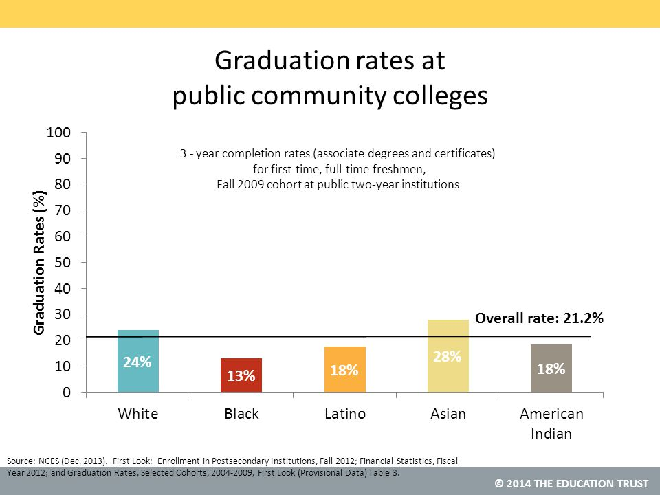 © 2014 THE EDUCATION TRUST Graduation rates at public community colleges Source: NCES (Dec.
