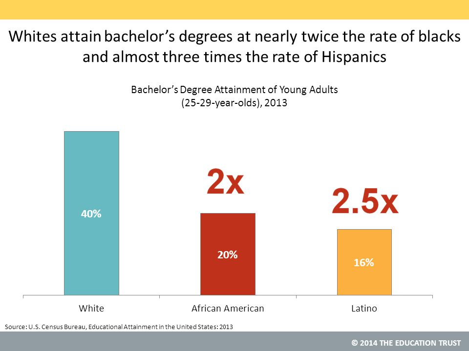 © 2014 THE EDUCATION TRUST Whites attain bachelor's degrees at nearly twice the rate of blacks and almost three times the rate of Hispanics Source: U.S.