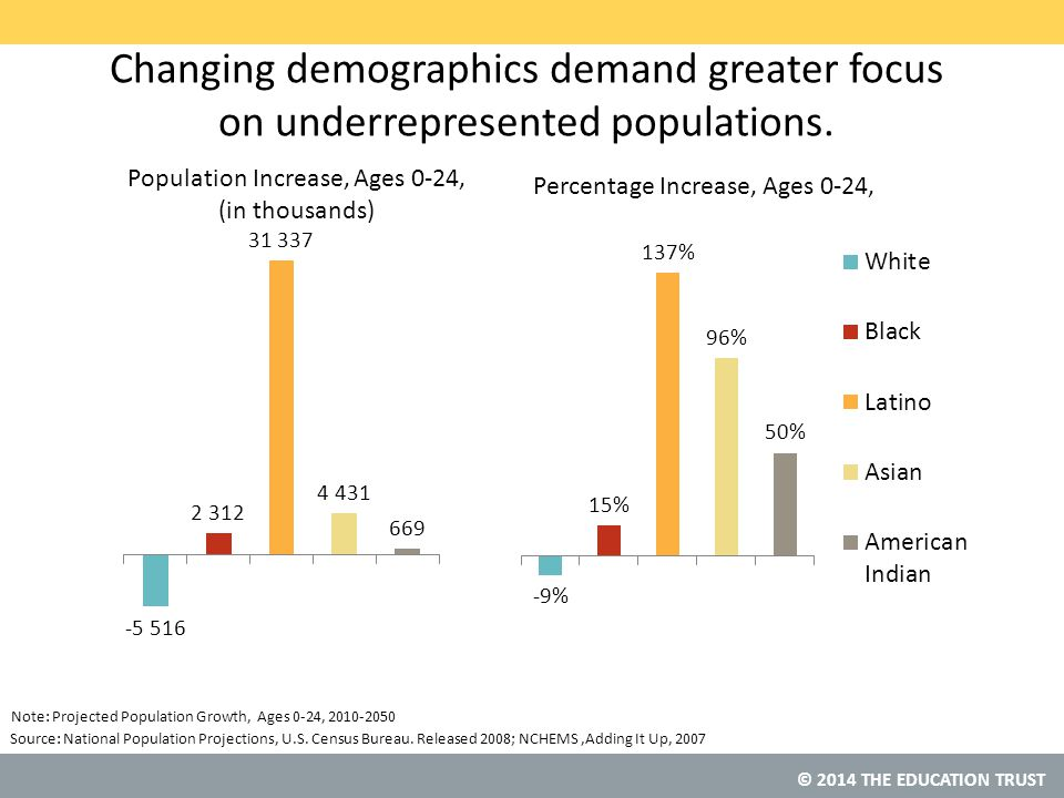© 2014 THE EDUCATION TRUST Changing demographics demand greater focus on underrepresented populations.