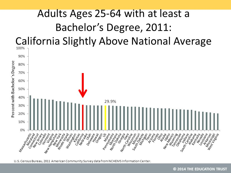 © 2014 THE EDUCATION TRUST Adults Ages 25-64 with at least a Bachelor's Degree, 2011: California Slightly Above National Average U.S.
