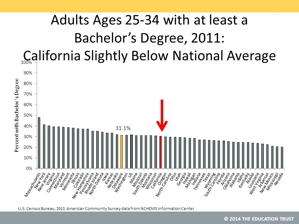 © 2014 THE EDUCATION TRUST Adults Ages 25-34 with at least a Bachelor's Degree, 2011: California Slightly Below National Average U.S.