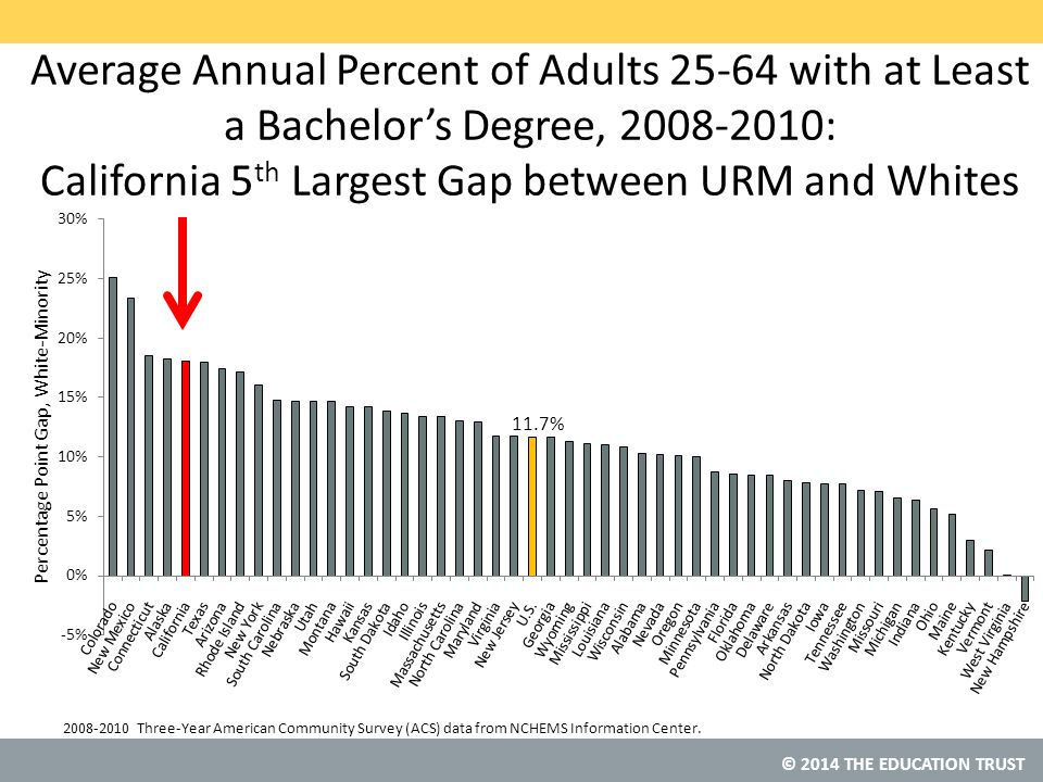 © 2014 THE EDUCATION TRUST Average Annual Percent of Adults 25-64 with at Least a Bachelor's Degree, 2008-2010: California 5 th Largest Gap between URM and Whites 2008-2010 Three-Year American Community Survey (ACS) data from NCHEMS Information Center.