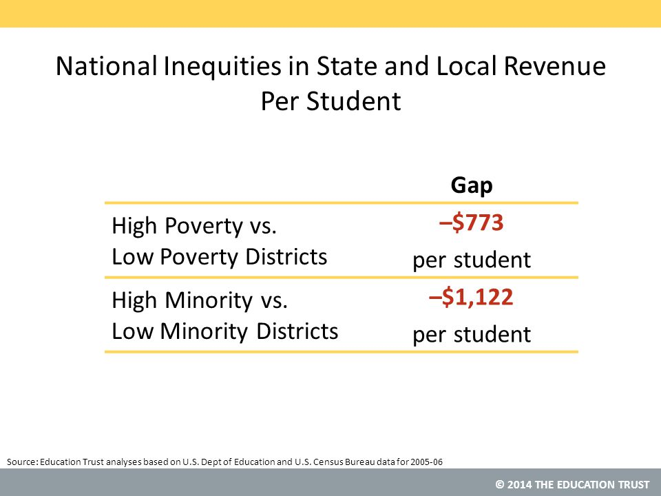 © 2014 THE EDUCATION TRUST Source: National Inequities in State and Local Revenue Per Student Gap High Poverty vs.