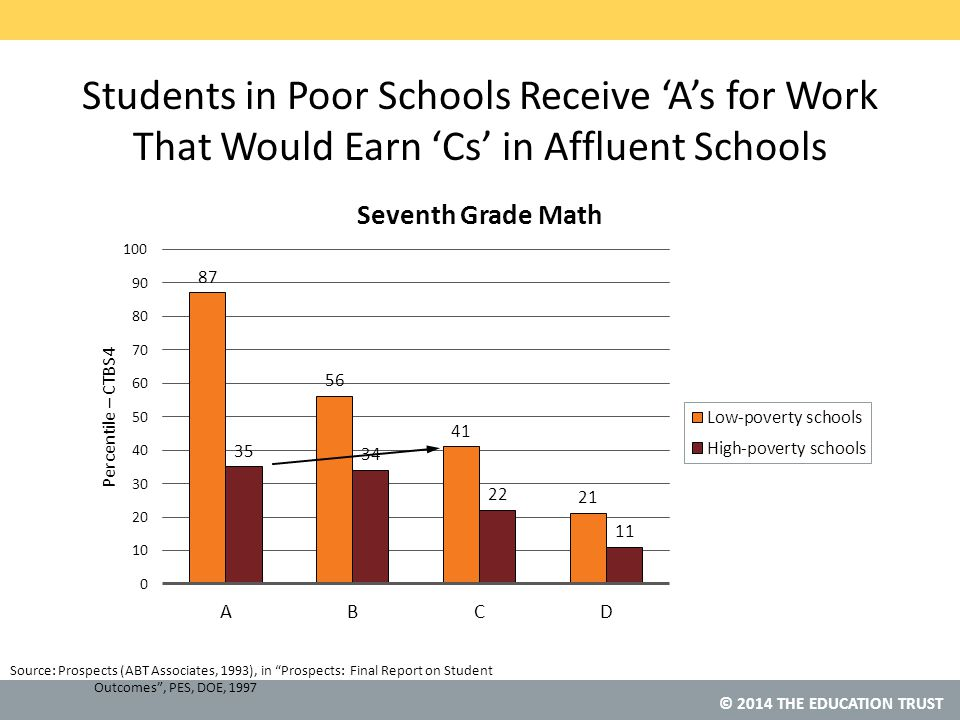 © 2014 THE EDUCATION TRUST Source: Students in Poor Schools Receive 'A's for Work That Would Earn 'Cs' in Affluent Schools Prospects (ABT Associates, 1993), in Prospects: Final Report on Student Outcomes , PES, DOE, 1997