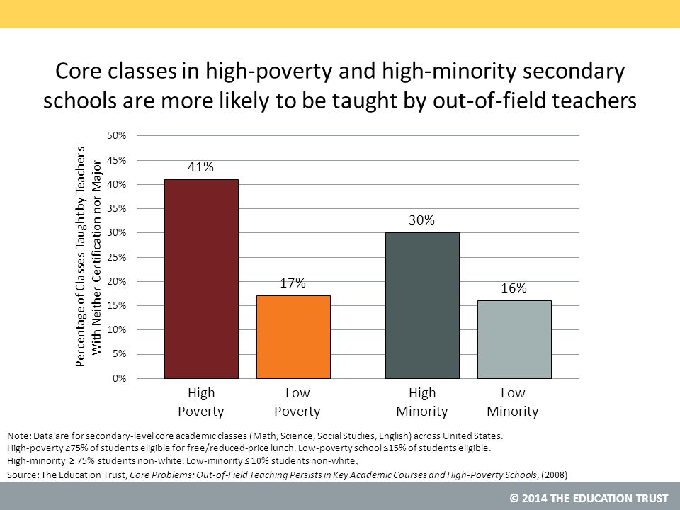 © 2014 THE EDUCATION TRUST Source: Core classes in high-poverty and high-minority secondary schools are more likely to be taught by out-of-field teachers The Education Trust, Core Problems: Out-of-Field Teaching Persists in Key Academic Courses and High-Poverty Schools, (2008) Note: Data are for secondary-level core academic classes (Math, Science, Social Studies, English) across United States.