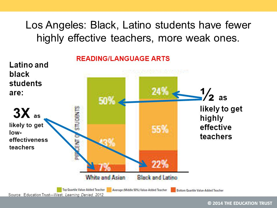 © 2014 THE EDUCATION TRUST Los Angeles: Black, Latino students have fewer highly effective teachers, more weak ones.