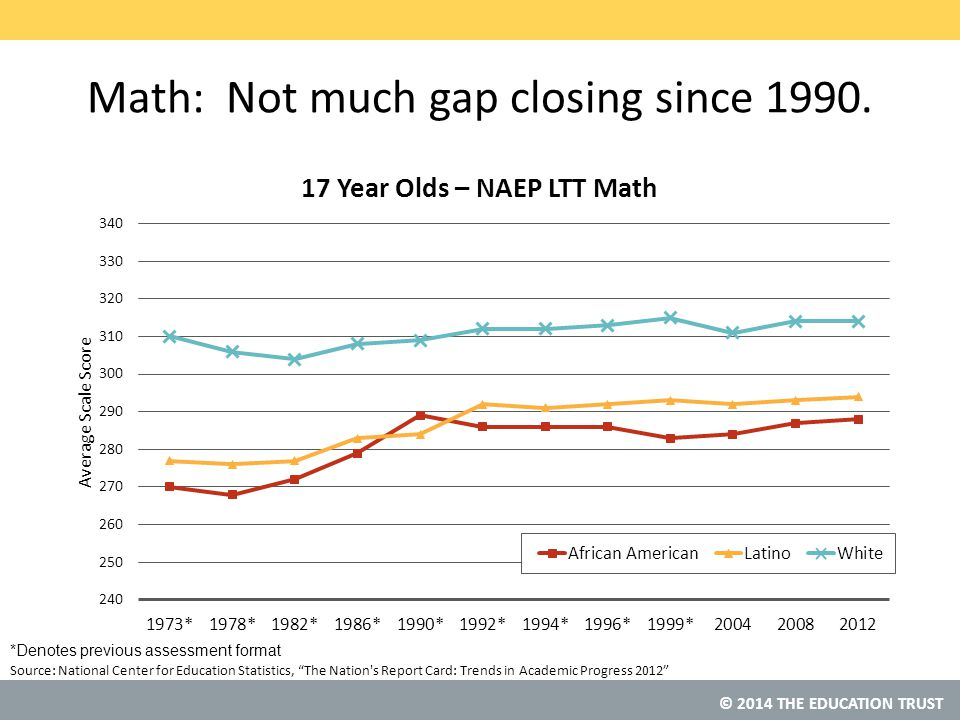 © 2014 THE EDUCATION TRUST Source: Math: Not much gap closing since 1990.
