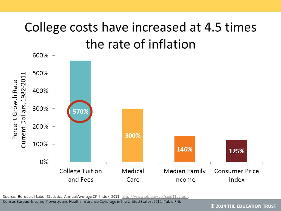 © 2014 THE EDUCATION TRUST College costs have increased at 4.5 times the rate of inflation Source: Bureau of Labor Statistics, Annual Average CPI Index, 2011: http://www.bls.gov/cpi/cpid11av.pdf; Census Bureau, Income, Poverty, and Health Insurance Coverage in the United States: 2012; Table F-6.http://www.bls.gov/cpi/cpid11av.pdf