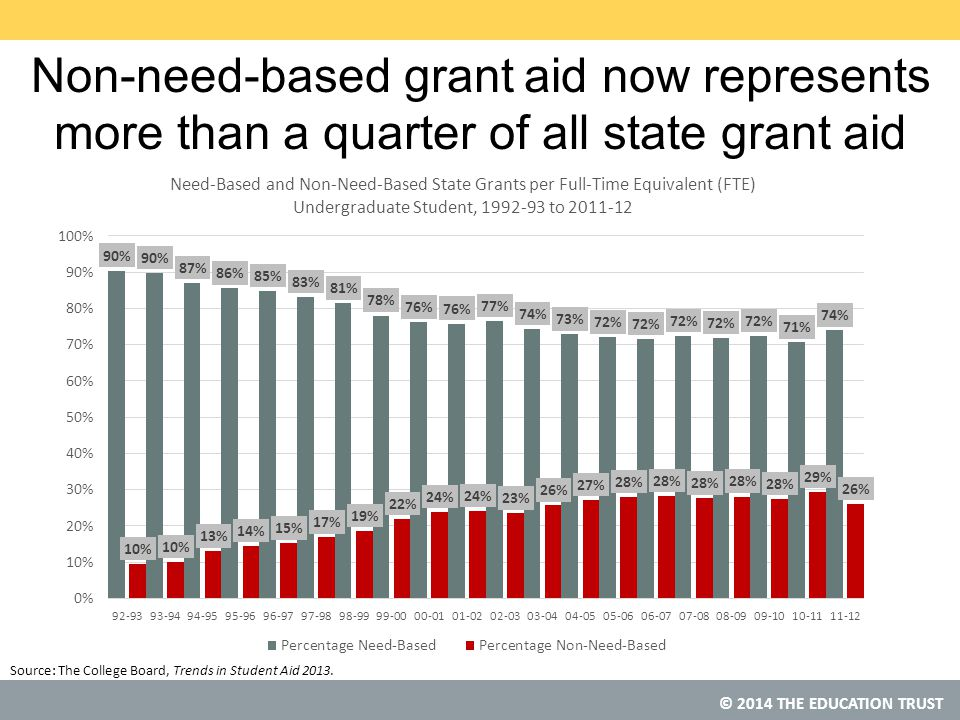 © 2014 THE EDUCATION TRUST Non-need-based grant aid now represents more than a quarter of all state grant aid Source: The College Board, Trends in Student Aid 2013.