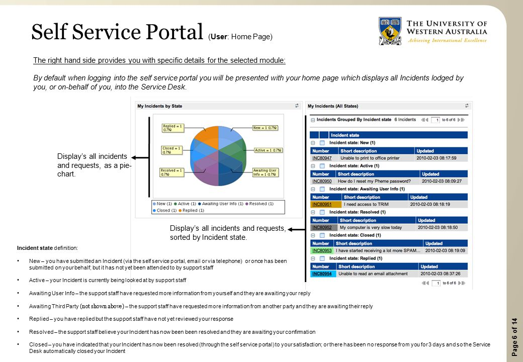 Page 6 of 14 Self Service Portal (User: Home Page) Display's all incidents and requests, sorted by Incident state. The right hand side provides you wi
