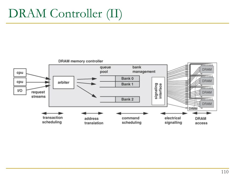 DRAM Controller (II) 110