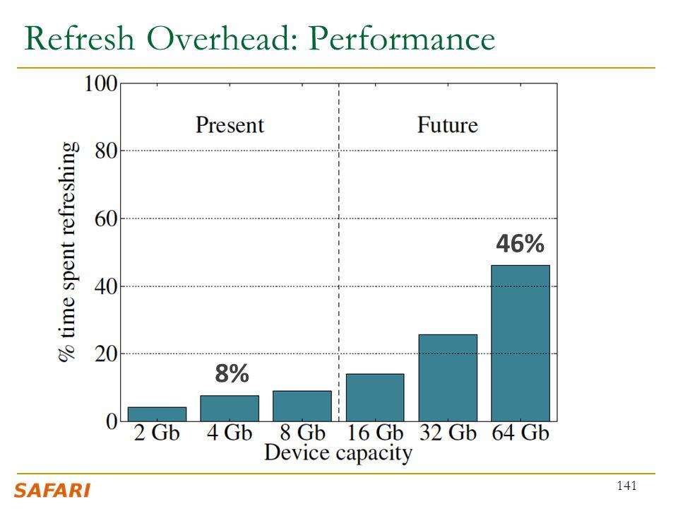 Refresh Overhead: Performance 141 8% 46%