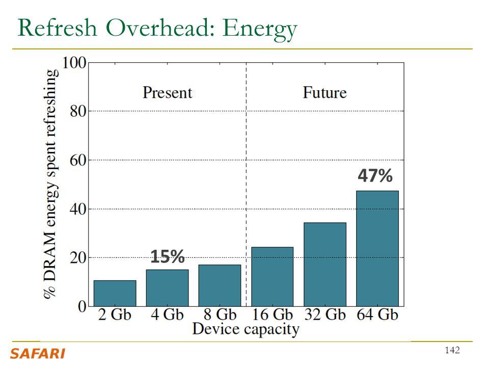 Refresh Overhead: Energy 142 15% 47%