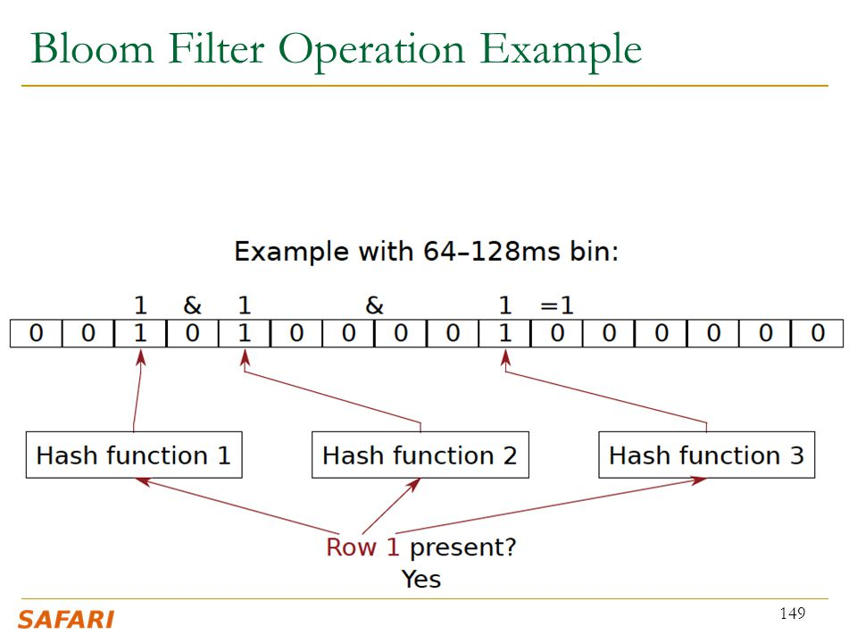 Bloom Filter Operation Example 149