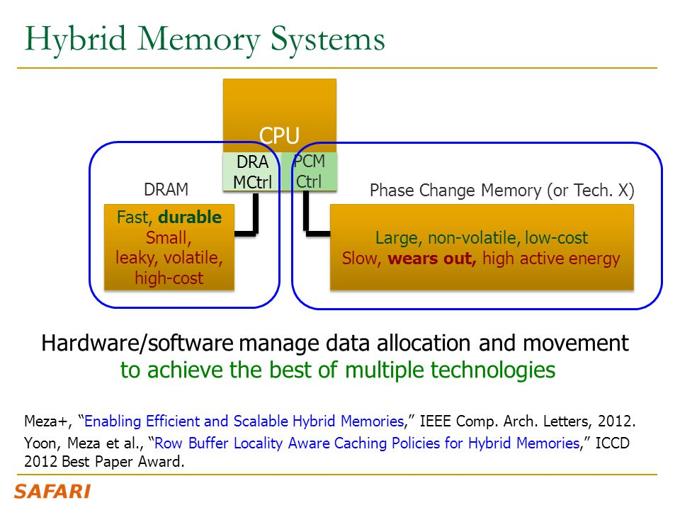 """Hybrid Memory Systems Meza+, """"Enabling Efficient and Scalable Hybrid Memories,"""" IEEE Comp. Arch. Letters, 2012. Yoon, Meza et al., """"Row Buffer Localit"""