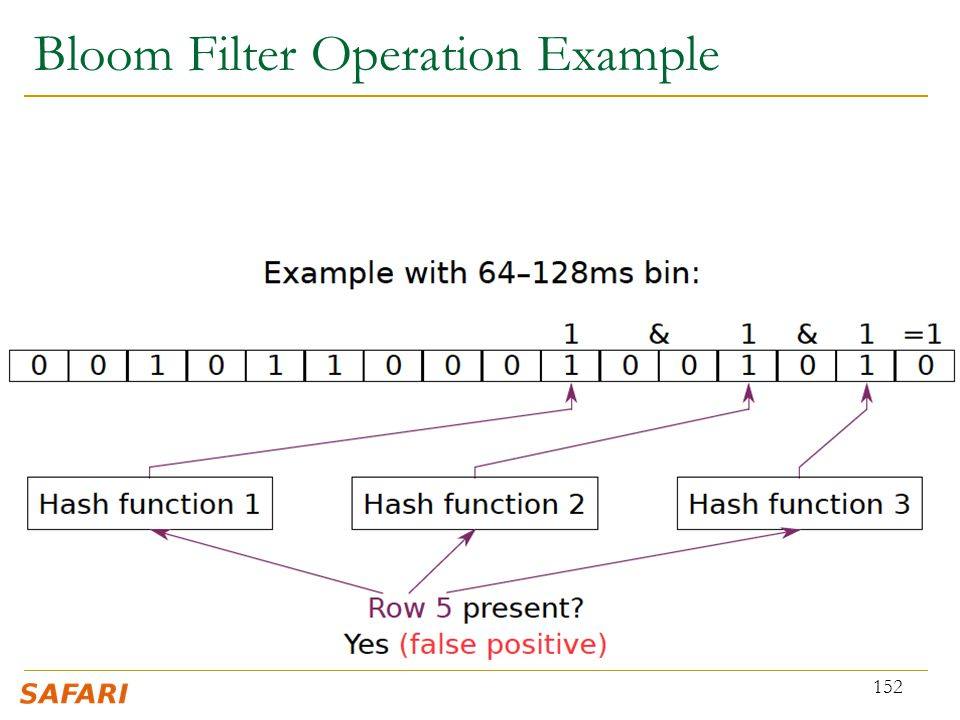 Bloom Filter Operation Example 152